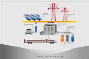 infografika schemat sieci energetycznej
