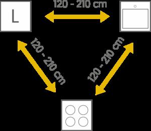 odległość między sprzętami w kuchni trójkąt roboczy